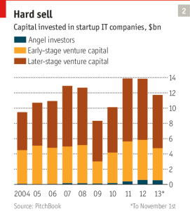 سرمایه گذاری روی شرکتهای استارتآپی IT، بیلیون دلار