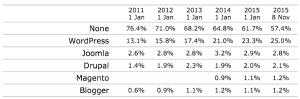 آمار تولید صفحات وب به تفکیک CMS ها