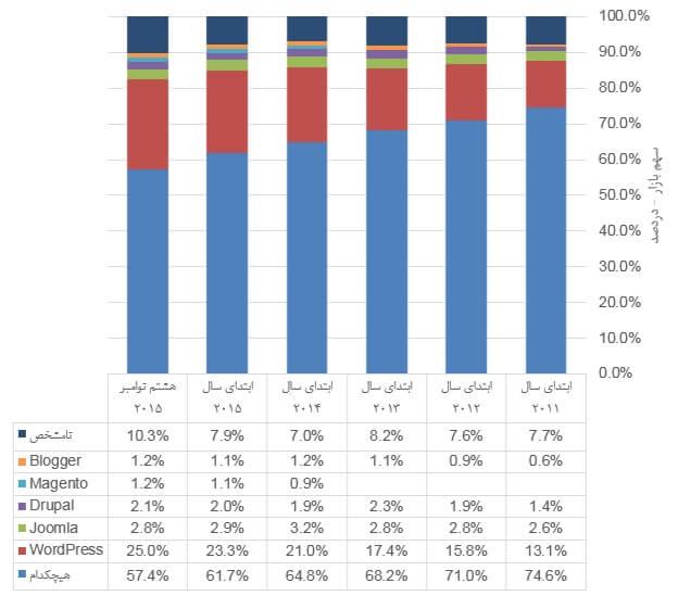 روند استفاده از CMS ها و سهم بازار هر یک - 2011 تا نوامبر 2015