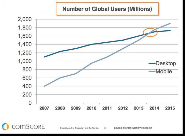 تعداد کاربران در جهان (میلیون نفر)