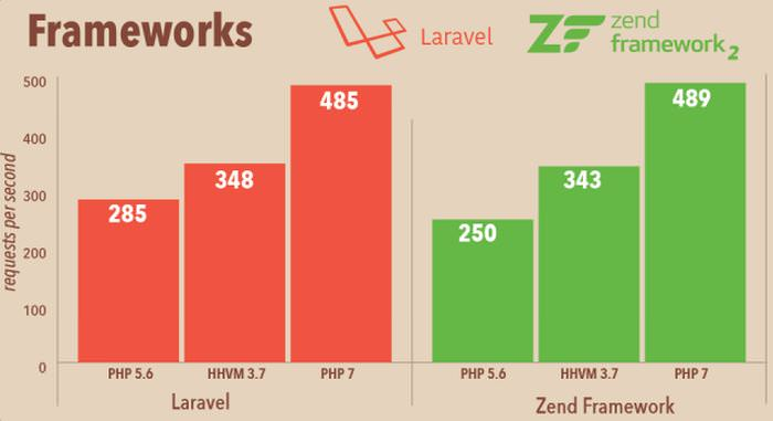 frameworks-php7-performance