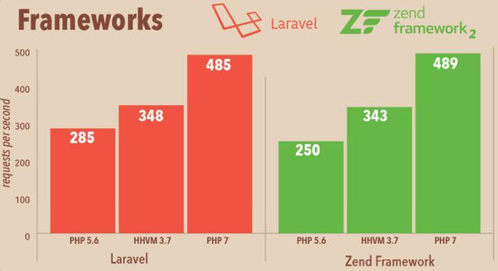 frameworks-php7-performance