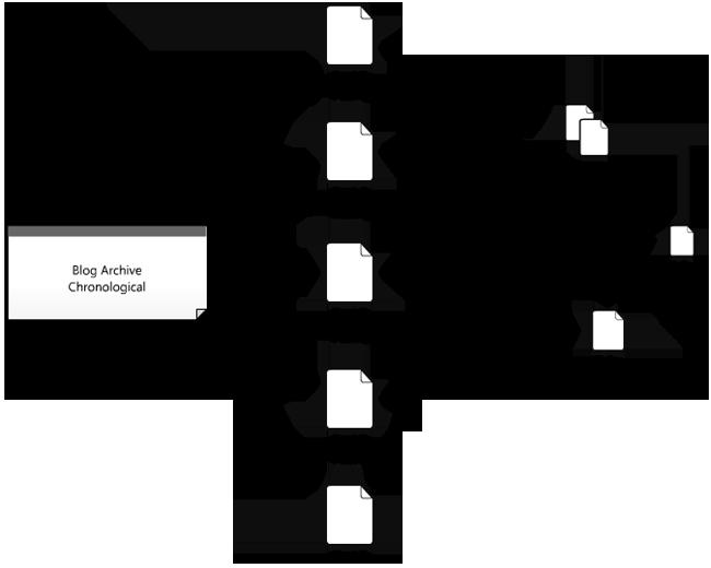 معماری اطلاعات توسط پست ها (نوشته ها)